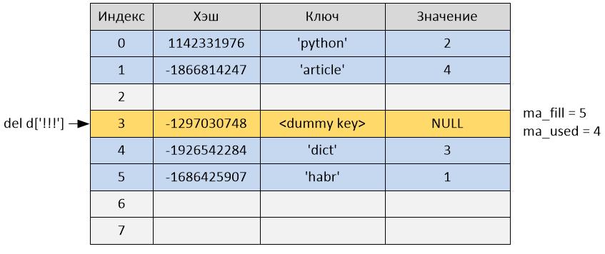 Реализация словаря в Python 2.7 - 9