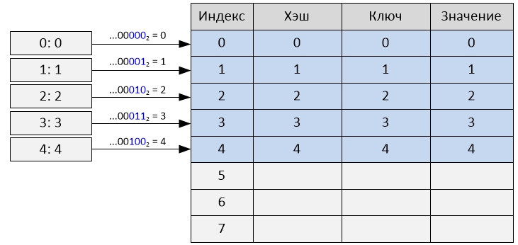 Реализация словаря в Python 2.7 - 1
