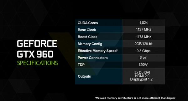 Nvidia GeForce GTX 960