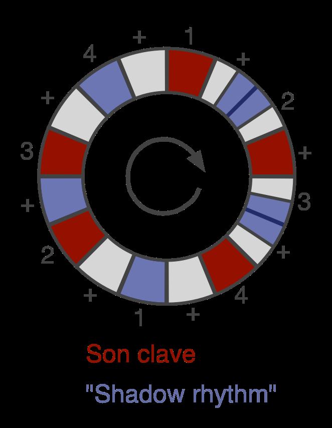 Чем так хорош ритм Son Clave? - 5