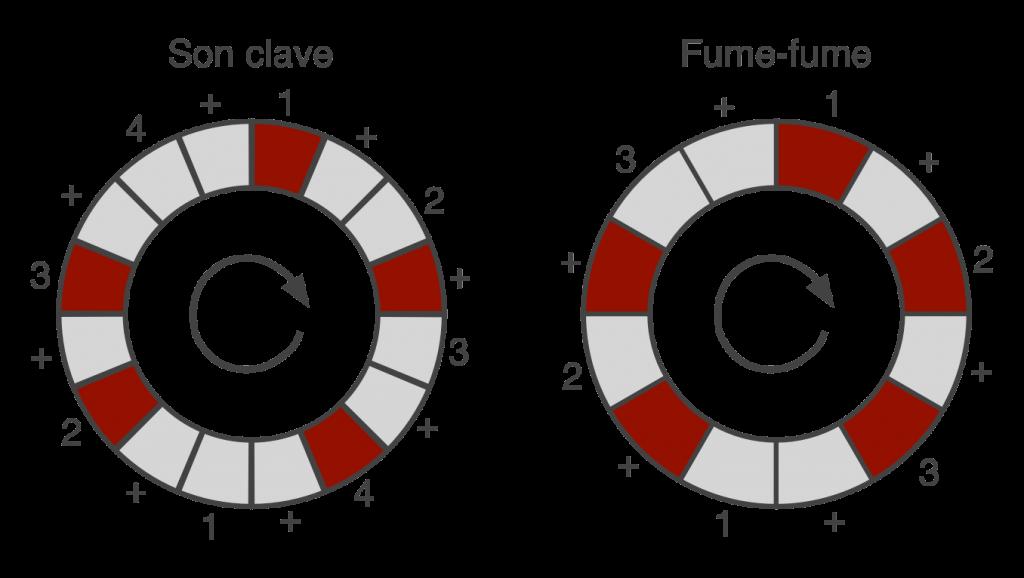 Чем так хорош ритм Son Clave? - 6