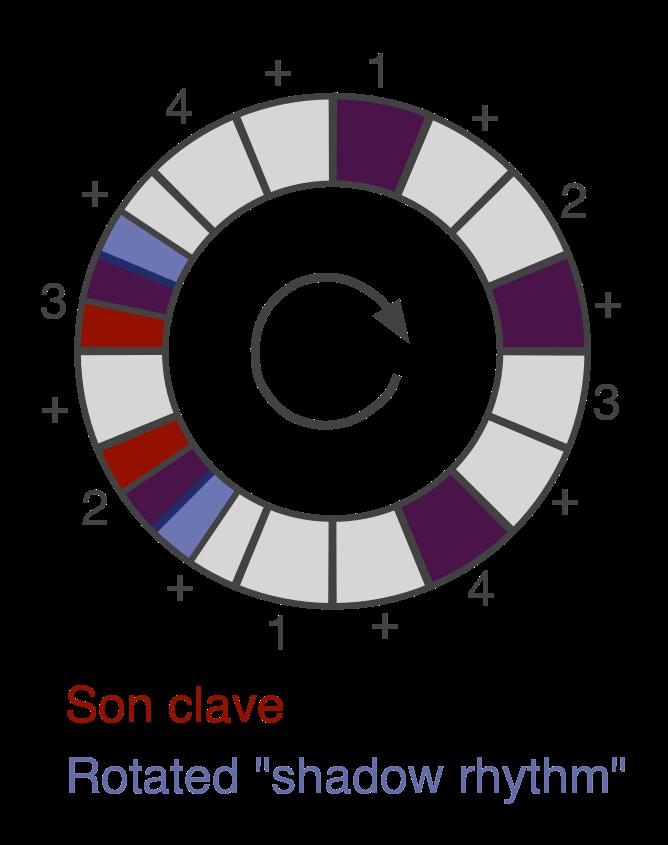 Чем так хорош ритм Son Clave? - 7