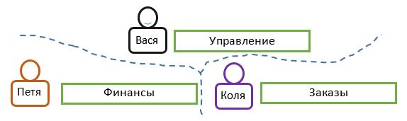 Подходы к контролю доступа: RBAC vs. ABAC - 3
