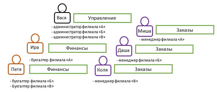 Подходы к контролю доступа: RBAC vs. ABAC - 7