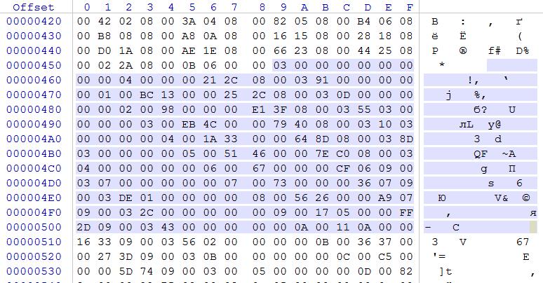 Разбор формата файлов локализации Microsoft Office - 7