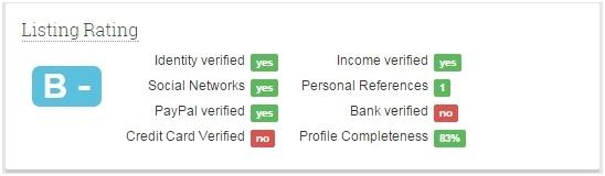 Инвестируем в самый неприбыльный актив 2014 года. Опыт работы на площадке P2P-кредитования BTCJam.com - 3