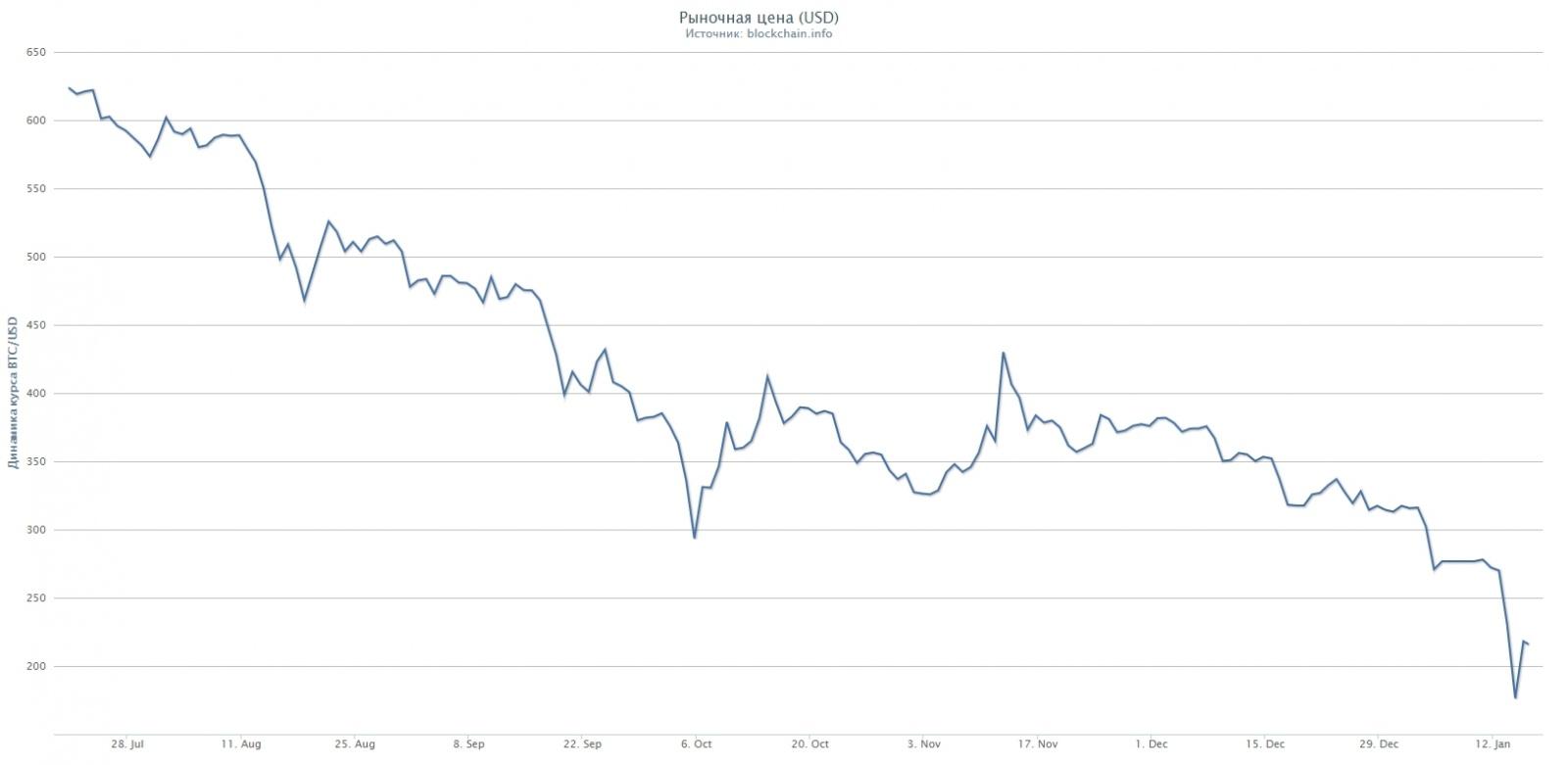 Инвестируем в самый неприбыльный актив 2014 года. Опыт работы на площадке P2P-кредитования BTCJam.com - 1