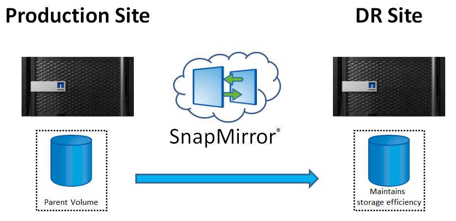 7-Mode: Недокументированные возможности или делаем DR из SnapVault - 1