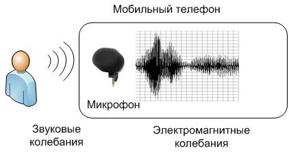 Доставляем голос в мобильной сети: шаг 1 — как голос превращается в электрический сигнал - 7