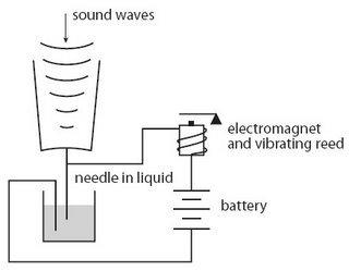 Доставляем голос в мобильной сети: шаг 1 — как голос превращается в электрический сигнал - 9