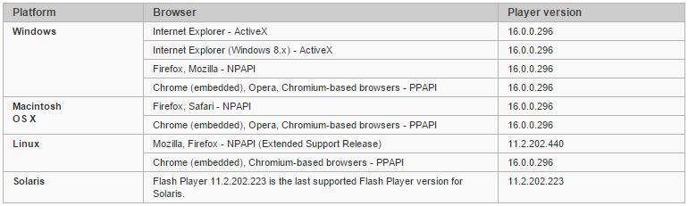 Новые уязвимости Flash Player эксплуатируются in-the-wild - 2