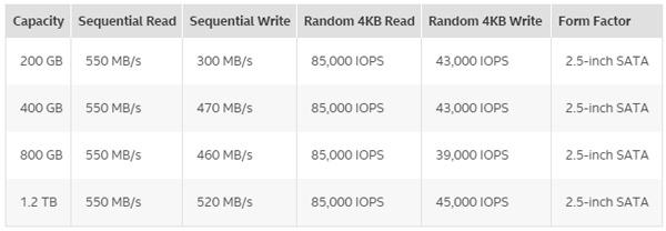 Intel SSD DC S3710: характеристики