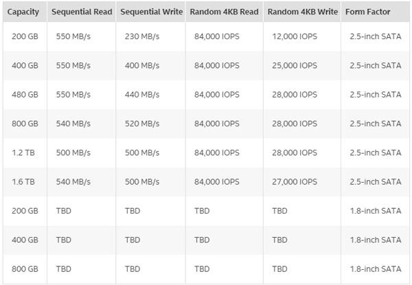 Intel SSD DC S3610: характеристики