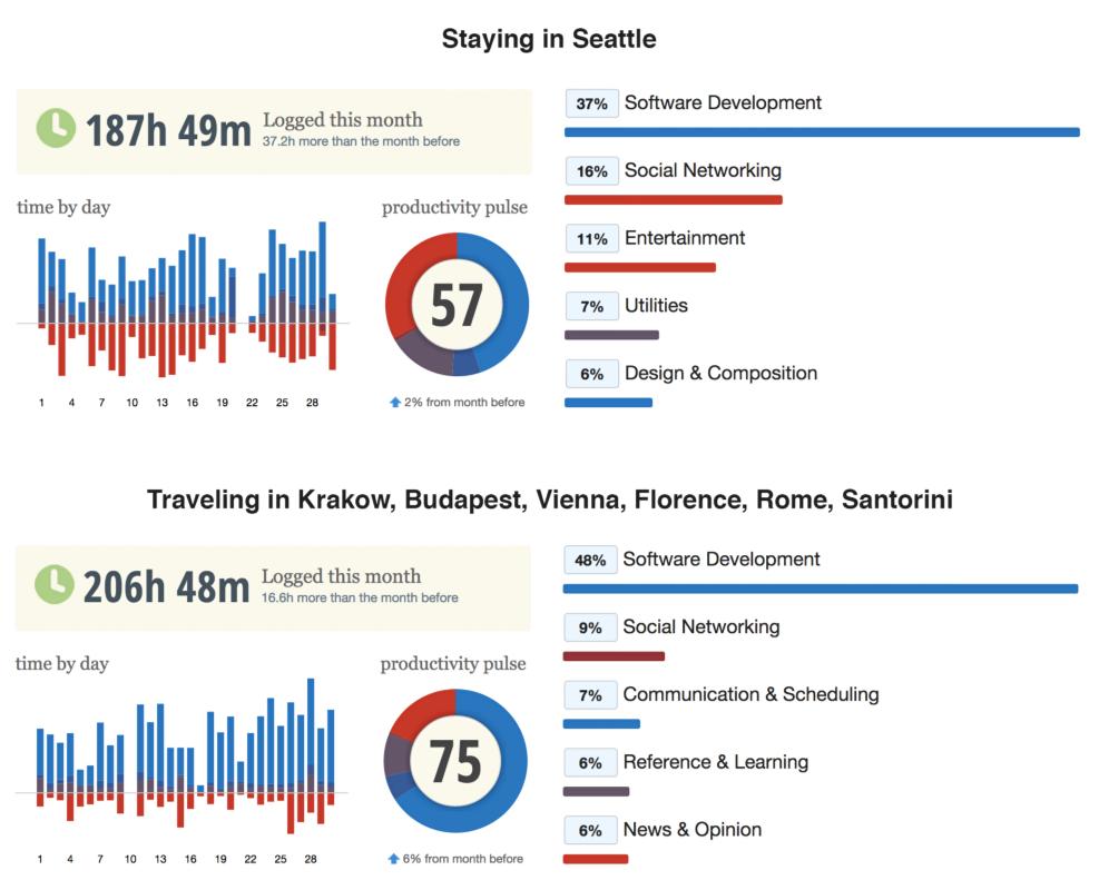 Как я построил стартап, путешествуя по 20 странам - 3