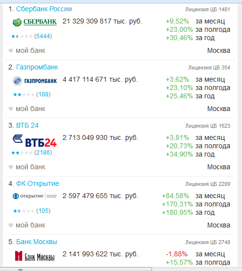 Банковский рейтинг, 2 февраля 2015