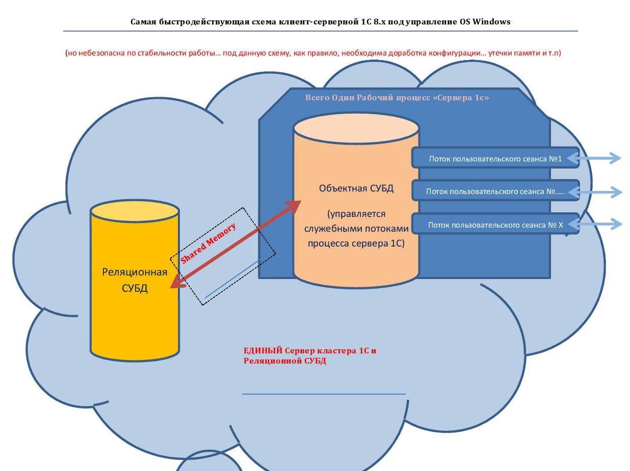 Максимально эффективная по скорости работы — серверная схема, для клиент-серверной 1С 8.х - 3