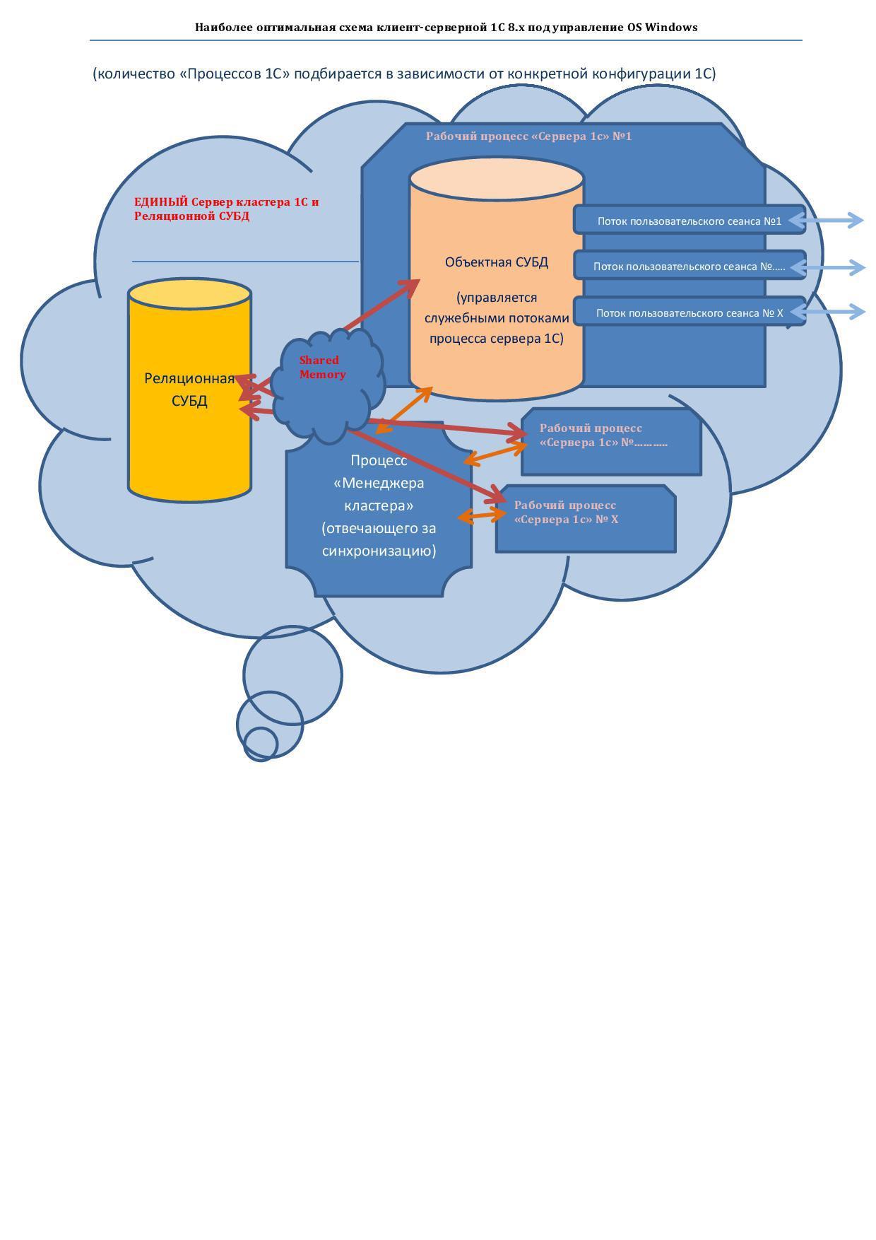 Максимально эффективная по скорости работы — серверная схема, для клиент-серверной 1С 8.х - 4