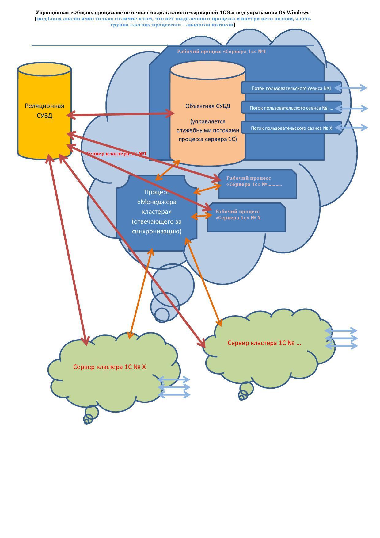 Максимально эффективная по скорости работы — серверная схема, для клиент-серверной 1С 8.х - 1