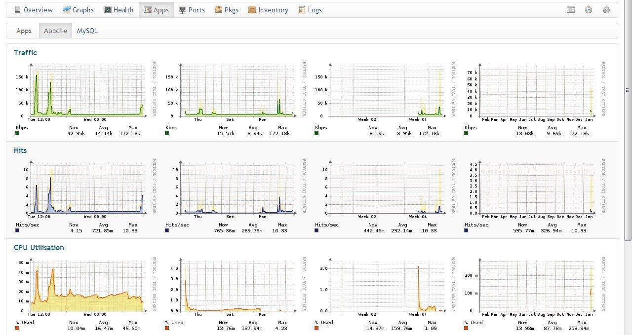 Мониторинг сетевого оборудования Cisco в системе Observium - 12