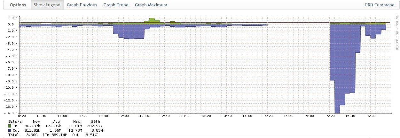 Мониторинг сетевого оборудования Cisco в системе Observium - 15