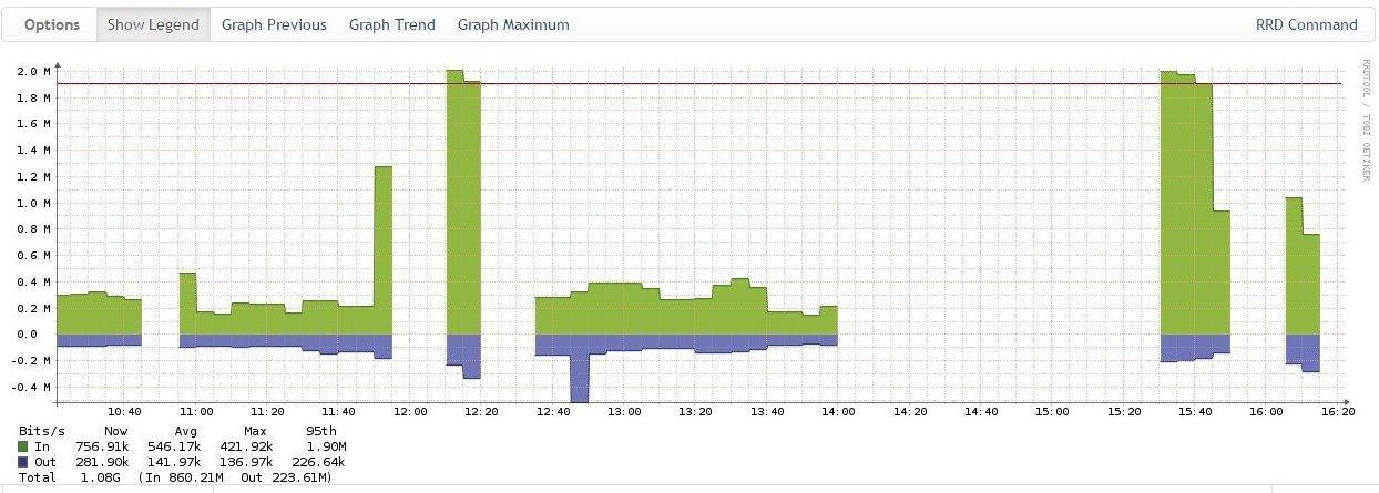 Мониторинг сетевого оборудования Cisco в системе Observium - 16