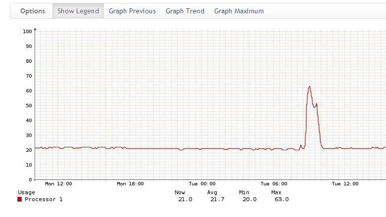 Мониторинг сетевого оборудования Cisco в системе Observium - 17
