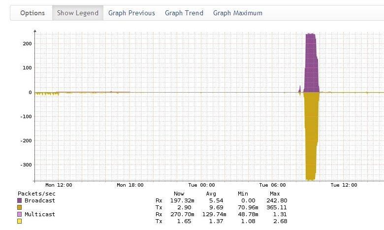 Мониторинг сетевого оборудования Cisco в системе Observium - 18