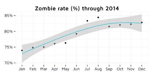 Подавляющее большинство программ в App Store отнесли к «зомби приложениям»