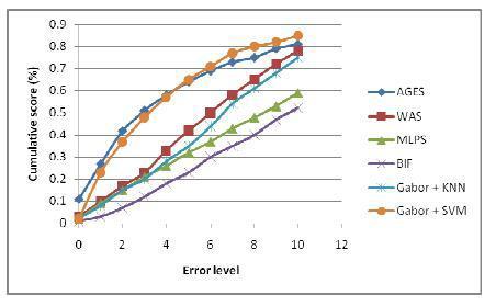 Система автоматической оценки возраста по изображениям лиц - 61