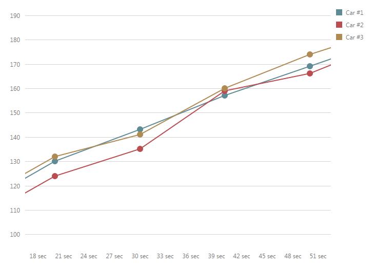 DevExtreme: фильтруем данные на графике - 3