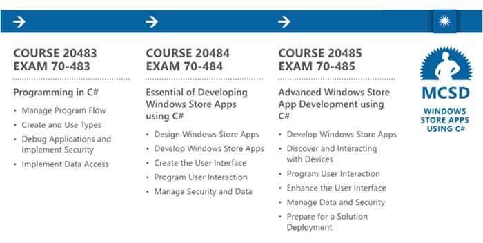 Microsoft меняет хорошие приложения Windows Store на сертификаты - 2