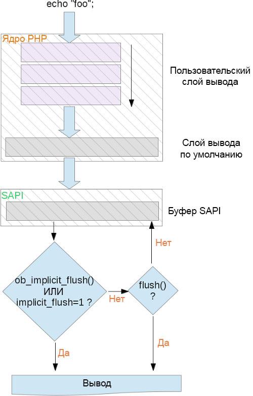 Буфер вывода в PHP - 1