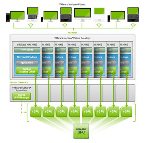 Компании смогут разворачивать масштабируемые системы виртуализированной 3D-графики на базе Nvidia GRID vGPU