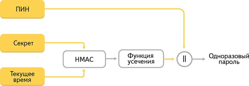Двухфакторная аутентификация, которой удобно пользоваться - 2