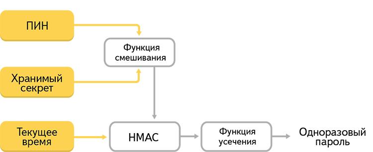 Двухфакторная аутентификация, которой удобно пользоваться - 3