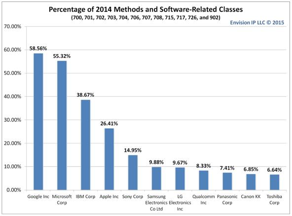 О словарях и качестве «софтверных» патентов - 2