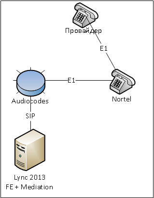 Audiocodes + Lync 2013 + провайдер, не поддерживающий History-info - 1