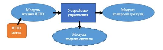 Модель системы контроля и управления доступом на предприятии на базе Arduino - 1