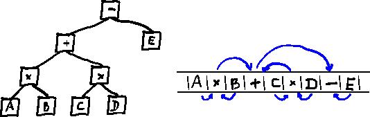 Не-фон неймановский компьютер на базе комбинаторной логики - 2