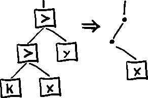 Не-фон неймановский компьютер на базе комбинаторной логики - 5