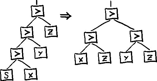 Не-фон неймановский компьютер на базе комбинаторной логики - 6