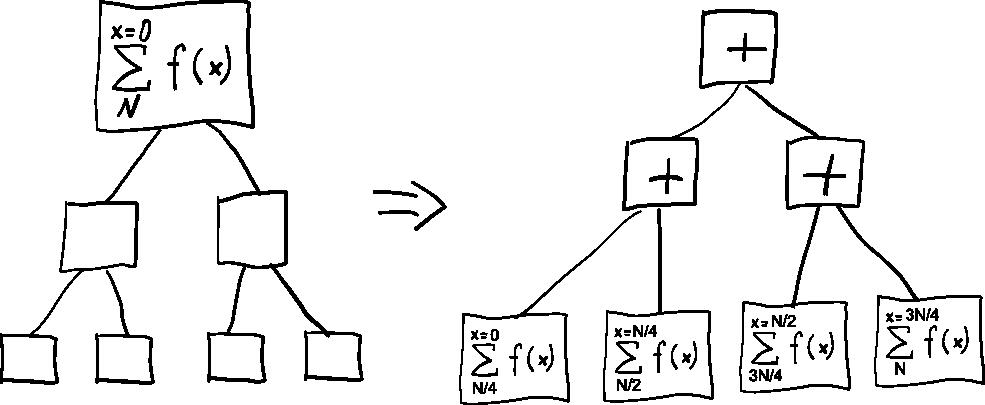 Не-фон неймановский компьютер на базе комбинаторной логики - 8