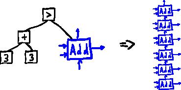 Не-фон неймановский компьютер на базе комбинаторной логики - 9
