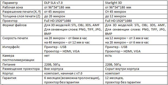 Обзор: SLA DLP по-русски. Чем ответить зарубежным монстрам? - 4