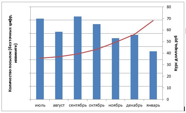 Пересылка посылок из-за рубежа через Shopozz: немного статистики за 2014 год - 2
