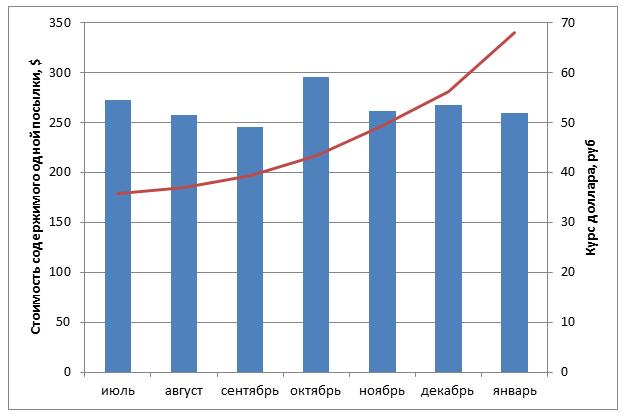 Пересылка посылок из-за рубежа через Shopozz: немного статистики за 2014 год - 3