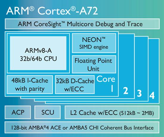 Процессорное ядро ARM Cortex-A72 уже лицензировали компании HiSilicon, MediaTek и Rockchip