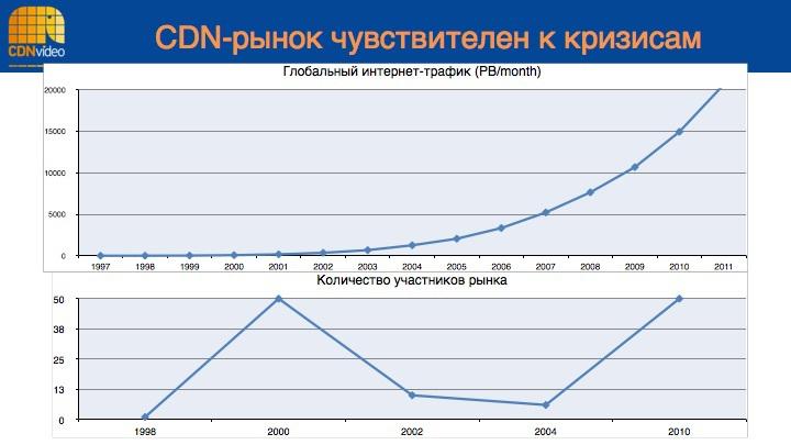 10 интересных фактов про CDN и скорость сайтов - 2