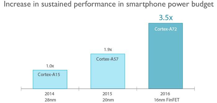 ARM рассказала о процессоре, который будет ядром смартфонов 2016 года - 2