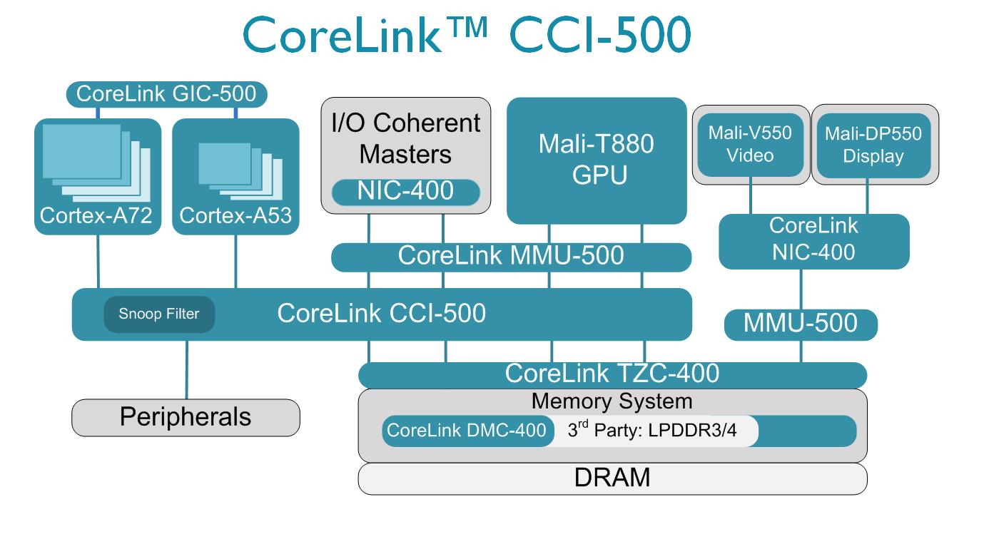 ARM рассказала о процессоре, который будет ядром смартфонов 2016 года - 4
